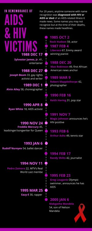 Fetish_Infographic_Timeline_AIDS_Vitcims(1).jpg
