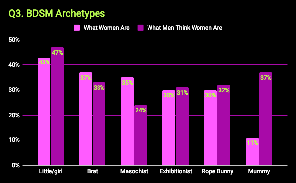 What kinky women want survey - chart that shows BDSM archetypes