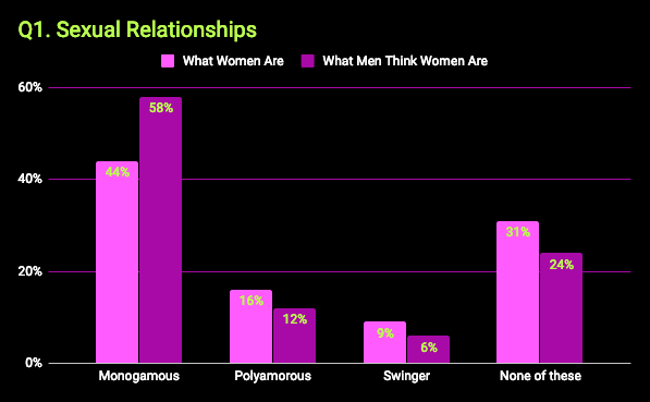 What kinky women want survey - chart that shows sexual relationships