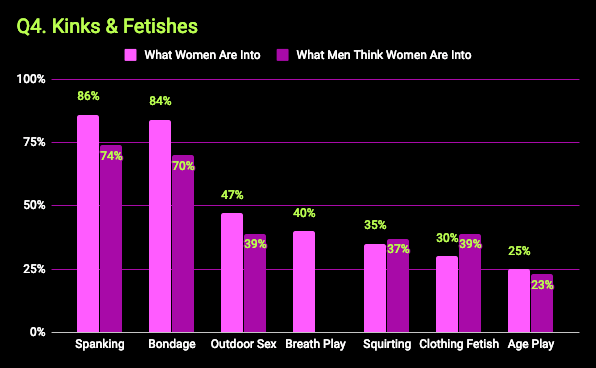 What kinky women want survey - chart that shows kinks & fetishes