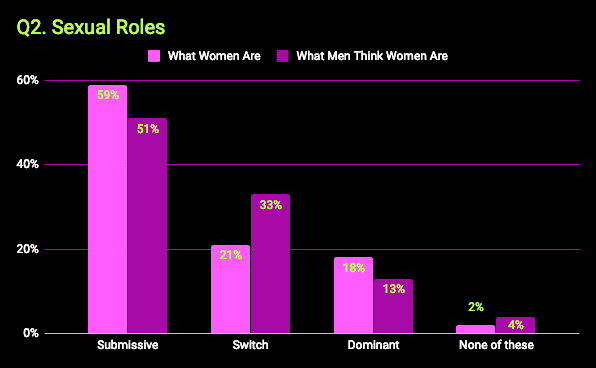 What kinky women want survey - chart that shows sexual roles